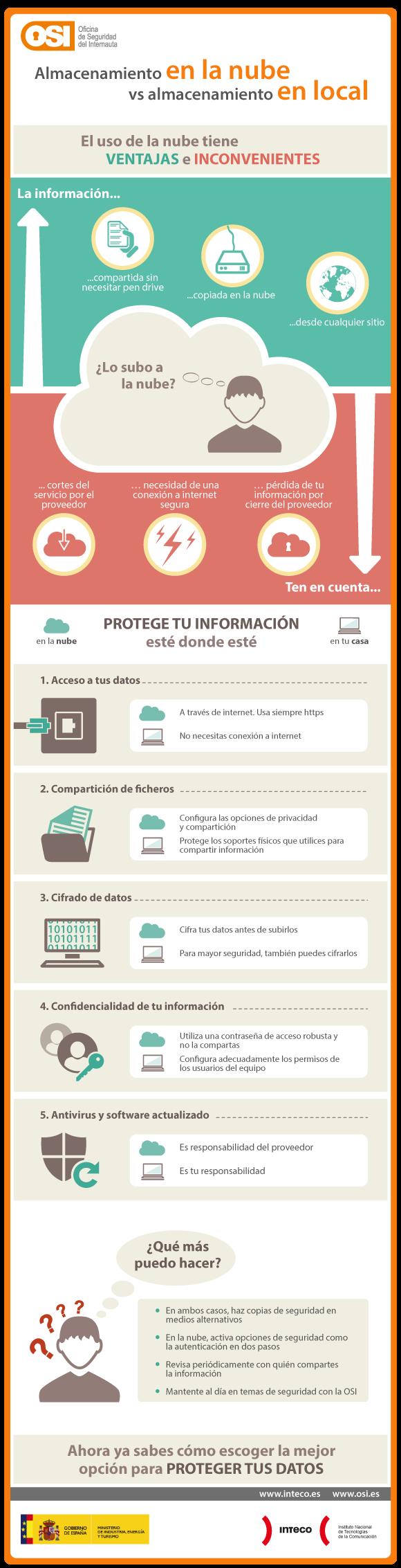 infografia-post-almacenamiento-en-la-nube